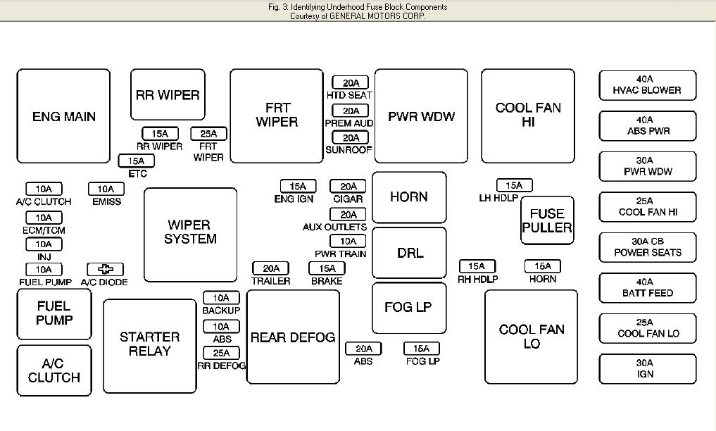 05 Chevy Equinox 3 4 Electrical Fan Wiring Diagram