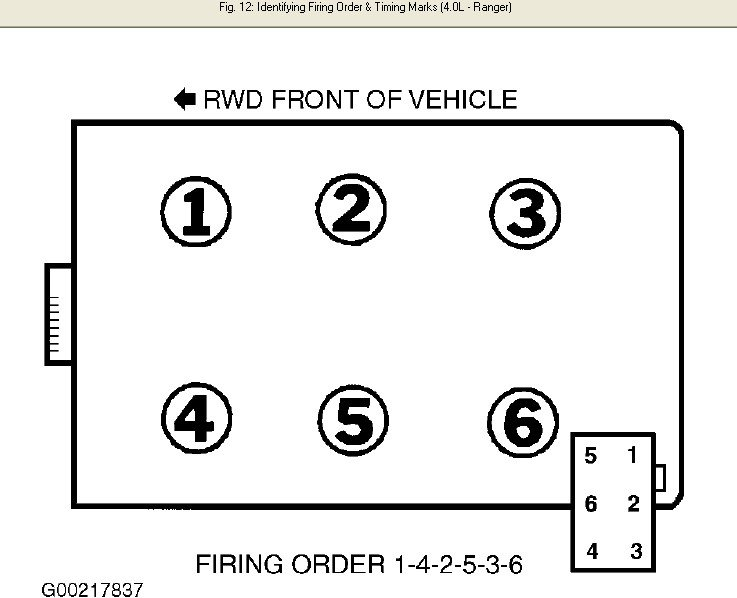 Wiring Diagram 2000 Ford Ranger Firing Order Diagram Full Hd Version Saygrafik Chefscuisiniersain Fr