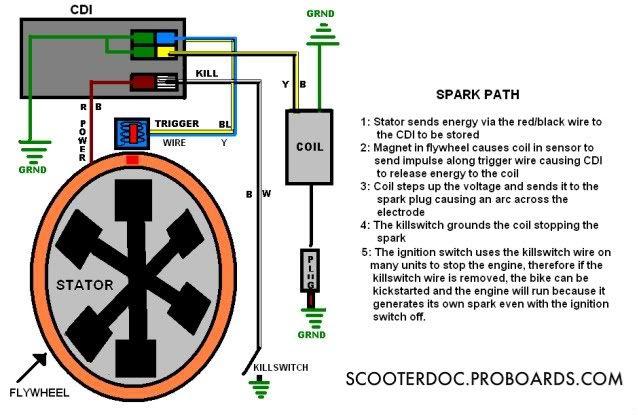 50cc Gy6 Cdi Wiring Diagram