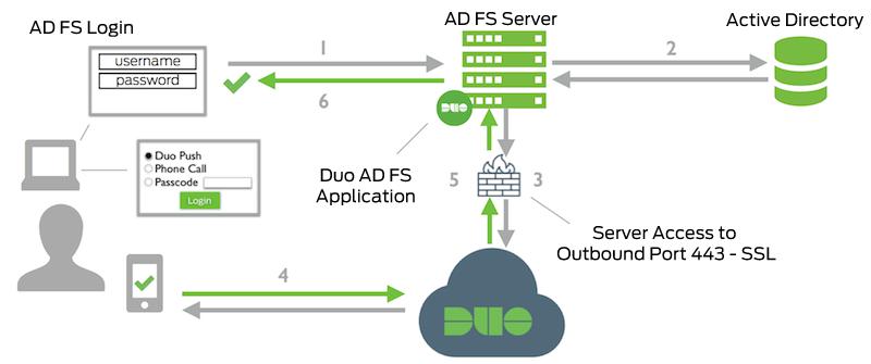 Adfs Diagram