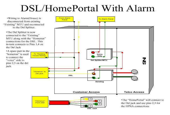 At U0026t Dsl Wiring Diagram
