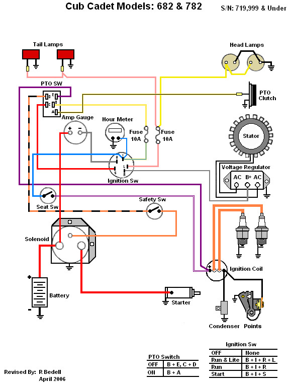DIAGRAM] Cub Cadet 782 Wiring Diagram FULL Version HD Quality Wiring Diagram  - DIAGRAMRT.EC-RP.ITdiagramrt.ec-rp.it