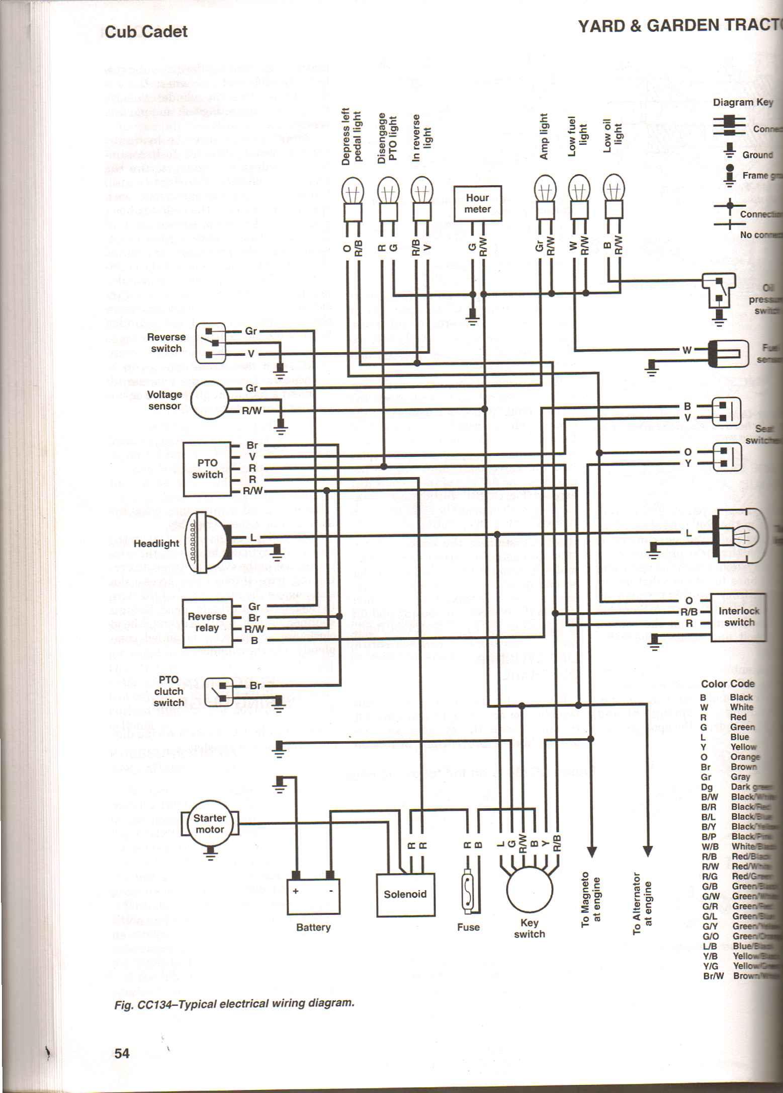 DIAGRAM] Cub Cadet Rzt 22 Wiring Diagram FULL Version HD Quality Wiring  Diagram - PUREDIAGRAM.USRDSICILIA.ITDiagram Database - usrdsicilia.it
