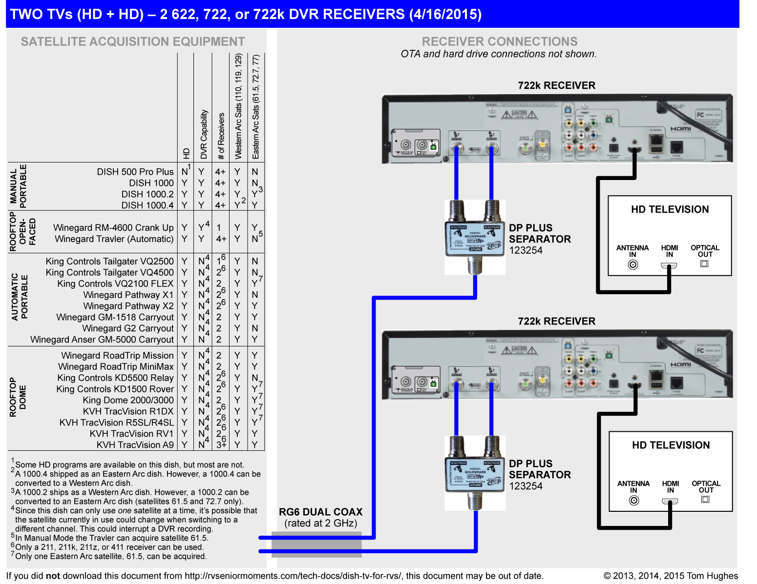 Dish Network Wiring Diagram 722