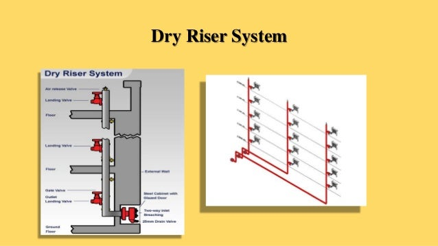 Dry Standpipe System Diagram