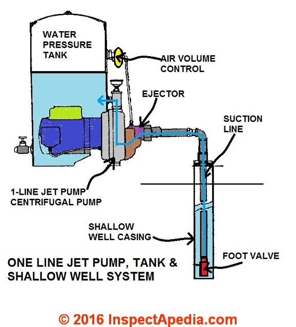 Everbilt Shallow Well Jet Pump Wiring Diagram For 110v