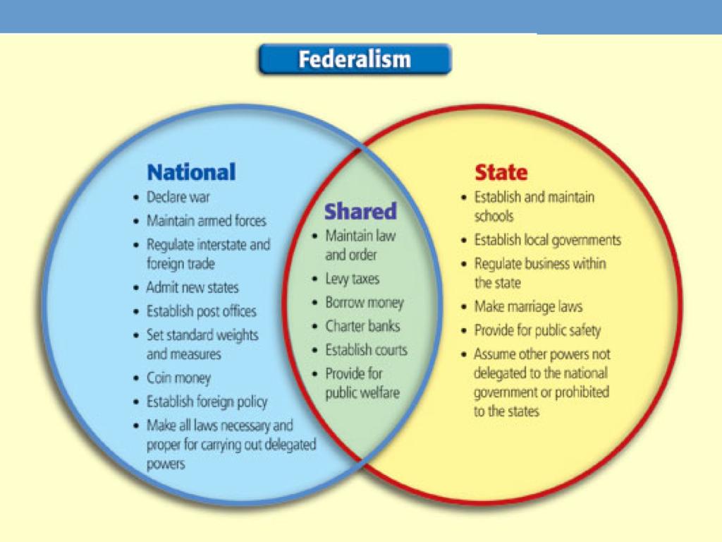 Federalist Vs Anti Federalist Venn Diagram
