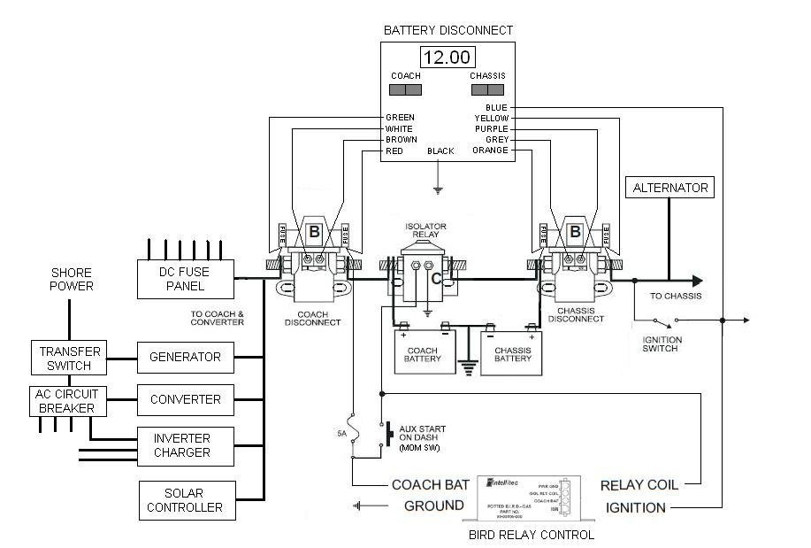 DIAGRAM] 1985 Fleetwood Southwind Battery Wiring Diagram FULL Version HD  Quality Wiring Diagram - MOONDIAGRAM.NOVIGOSENGINEERING.ITNovigos