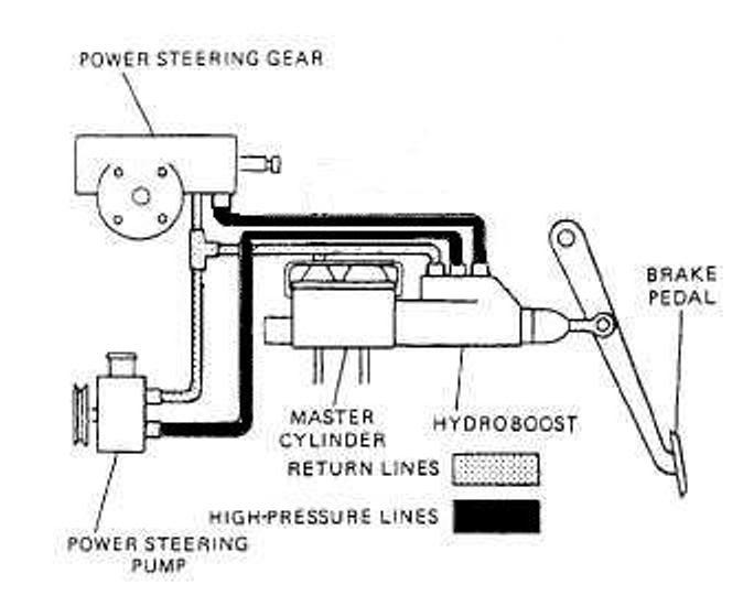 Gm Hydroboost Diagram