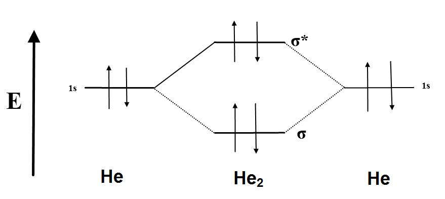 34 Molecular Orbital Diagram For He2 2 Wiring Diagram