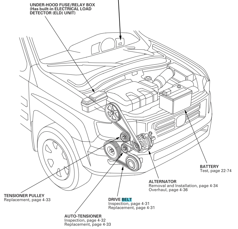 Honda Ridgeline Serpentine Belt Diagram