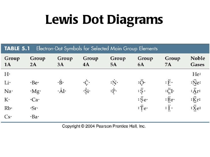 Iodine Lewis Dot Diagram
