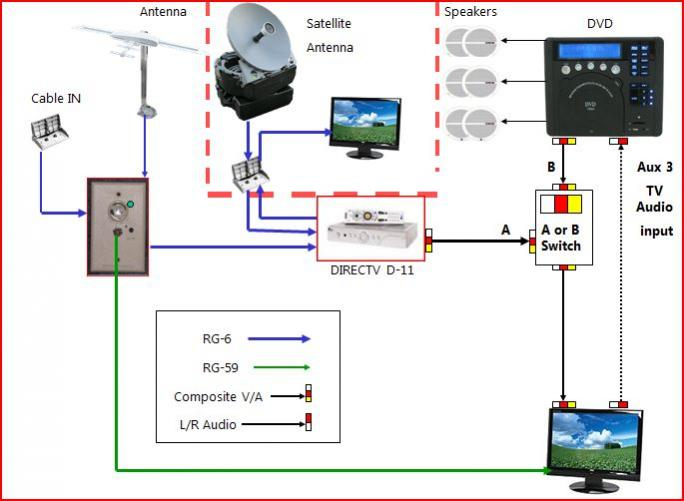 Jayco Rv Cable And Satellite Wiring Diagram