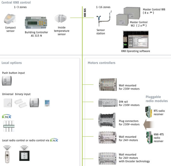 Knx Wiring Diagram