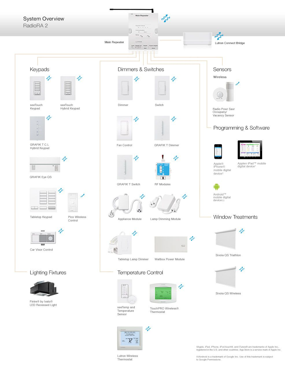 lutron caseta wireless wiring diagram without neutral