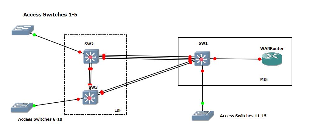 Mdf Idf Diagram