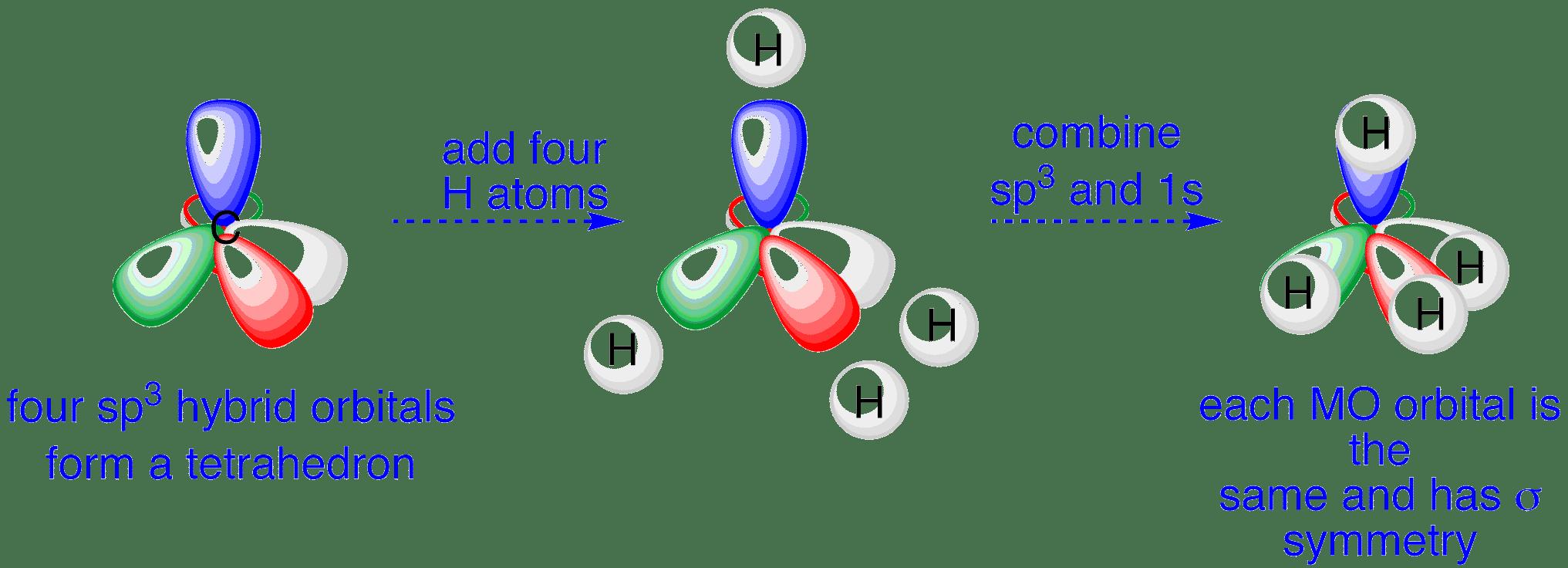 Orbital Diagram Of Carbon Before Sp3 Hybridization