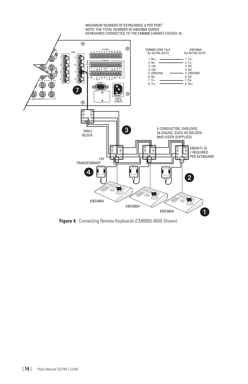 Pelco Spectra Iv Wiring Diagram