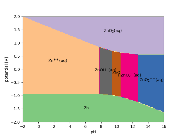 Pourbaix Diagram Explained