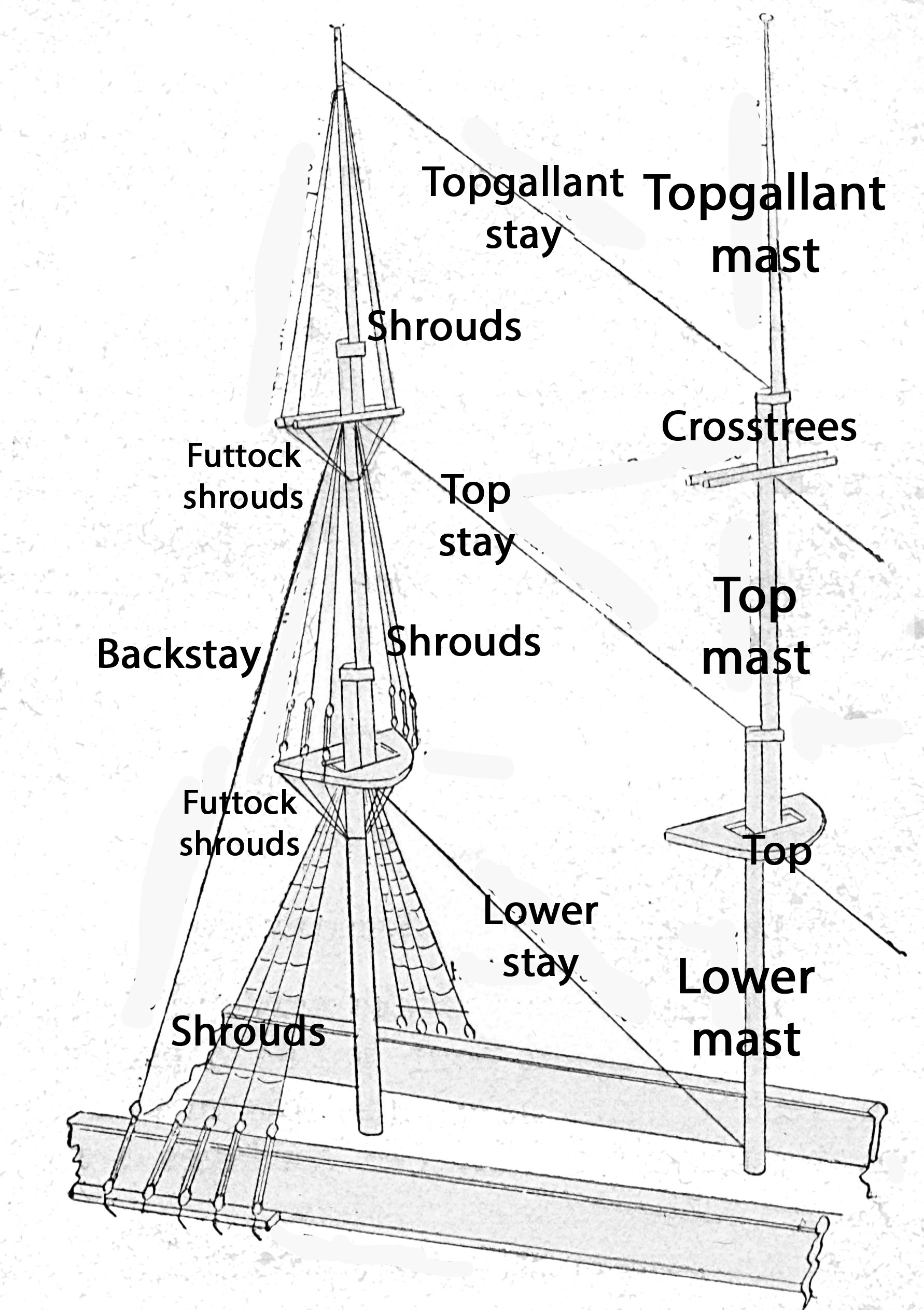 Sailboat Standing Rigging Diagram