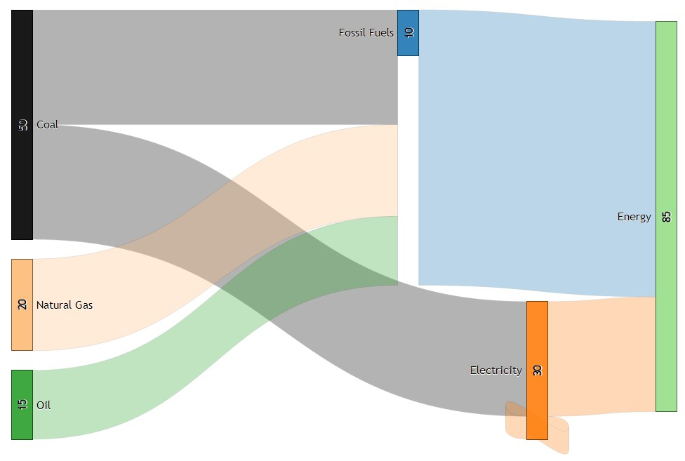 Sankey Diagram Creator