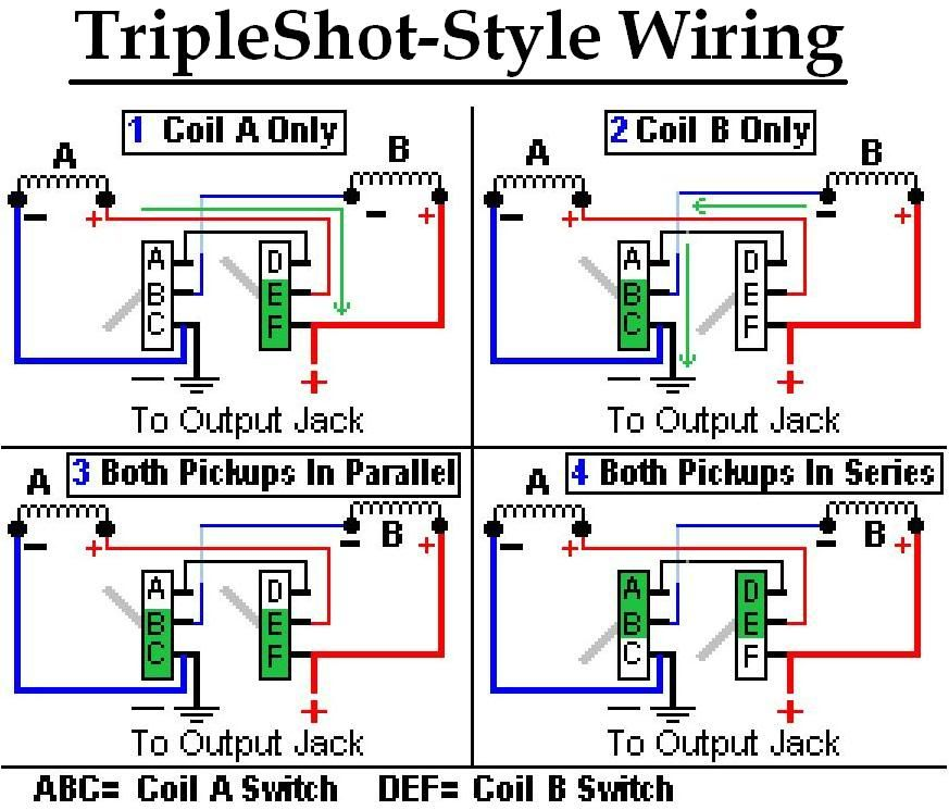 Seymour Duncan P Rails Triple Shot Wiring Diagram