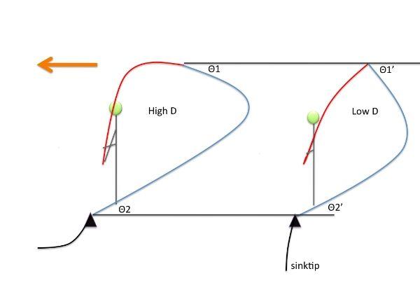 skagit line setup diagram