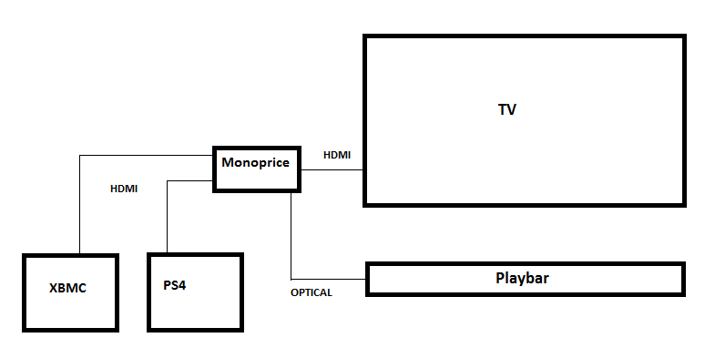 Sonos Beam Hdmi Wiring Diagram