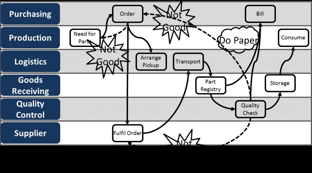 Spaghetti Diagram Visio