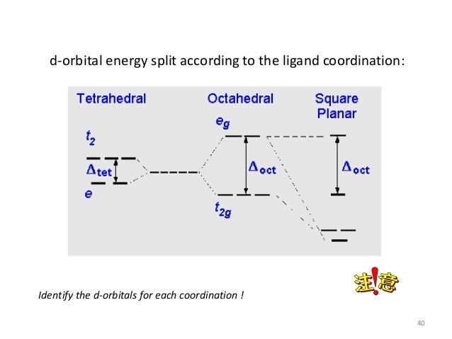 Square Planar D Orbital Splitting Diagram Wiring Diagram