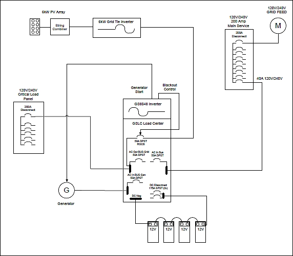 Stacked Outback Radian Wiring Diagram on