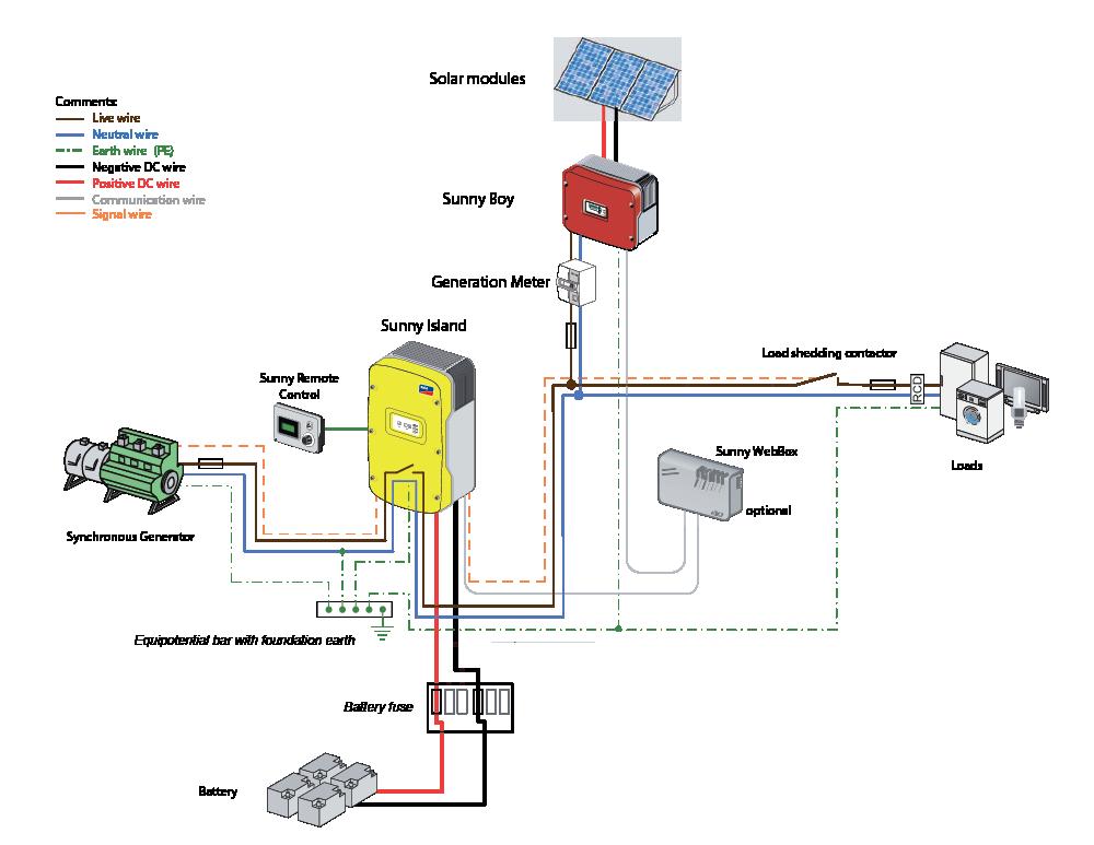 Sunny Boy Inverter Wiring Diagram