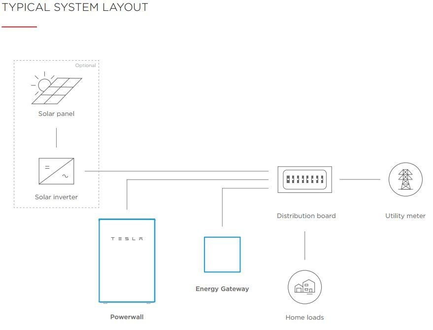 Tesla Powerwall 2 Wiring Diagram on