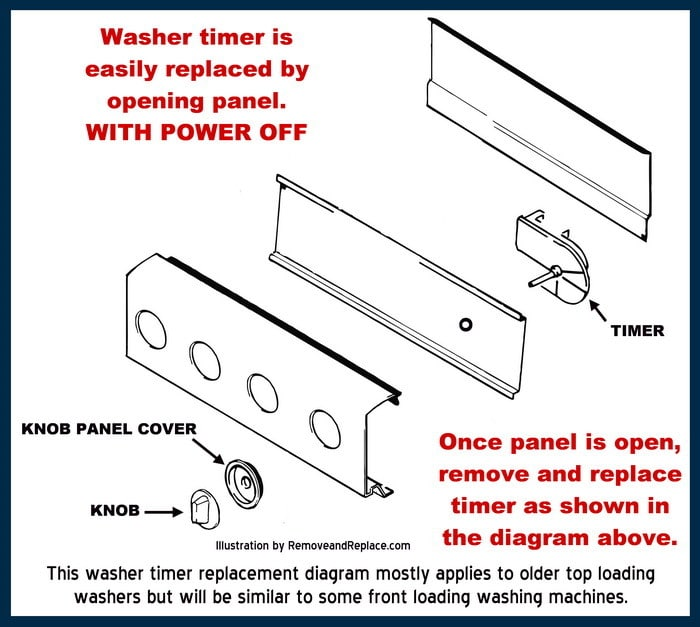 Wiring Diagram For Frigidaire Model Fgx831fs0 Washer Dryer Combo on