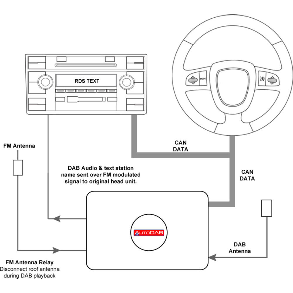 Sony Cdx Gt500 Wiring Diagram from wiringall.com