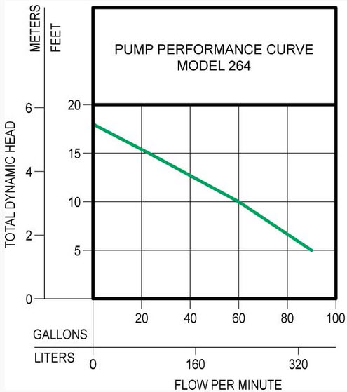 Zoeller Pumps Wiring Diagram With Thermal Overload Single